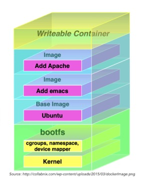 Docker containers architecture