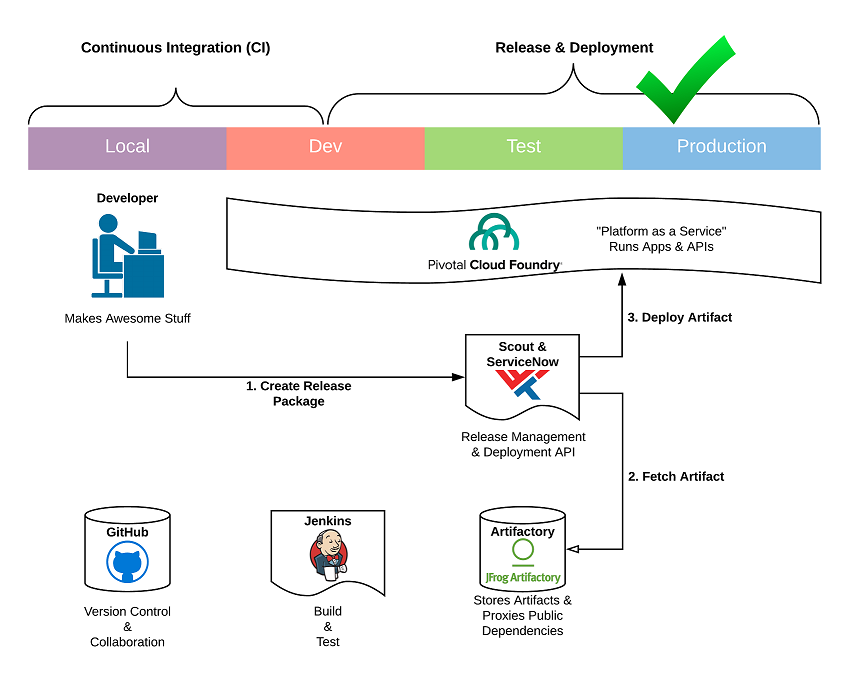 WWT continuous deployment workflow