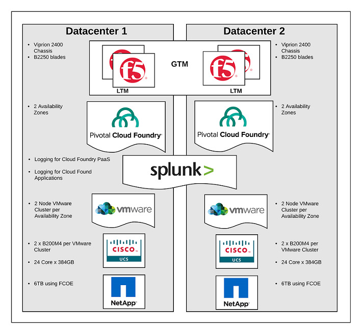 WWT CI/CD pipeline with partner network specifics