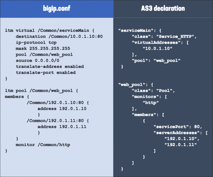 """Example of AS3 payload from """"F5 Friday: Configuration as Code with F5 AS3."""""""