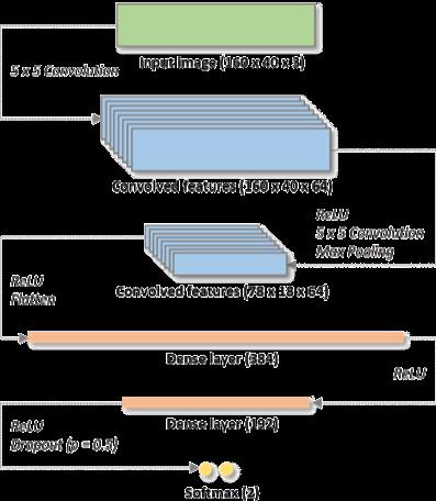 Convolutional neural network (CNN) architecture