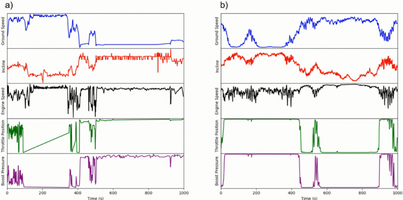 Sample time series from a) real and b) generated sensor data
