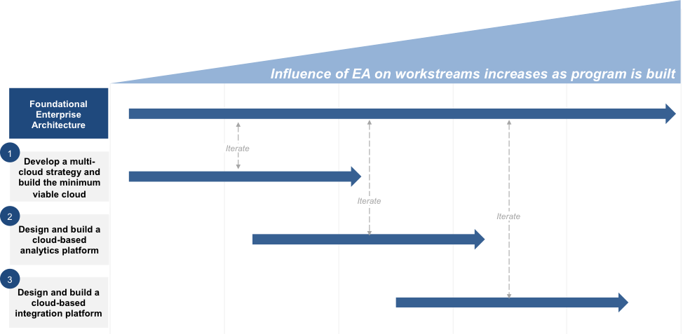 diagram - influence of EA on workstreams increases a the program is built