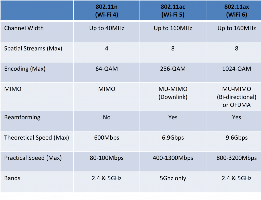 """Example of some of the """"levers"""" applied to Wi-Fi speeds"""
