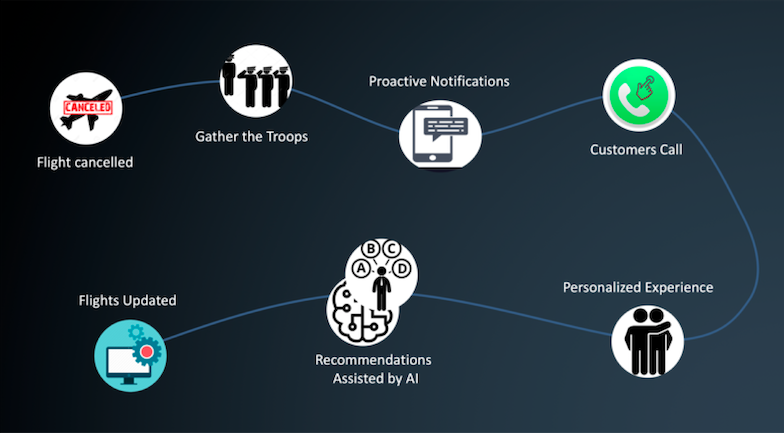 An illustration of the steps a contact center can take to resolve an an unforeseenevent.