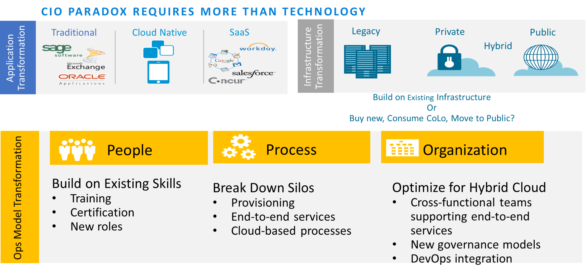 Application Transformation and Ops Model Transformation