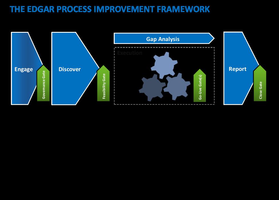 The Edgar Process Improvement Framework