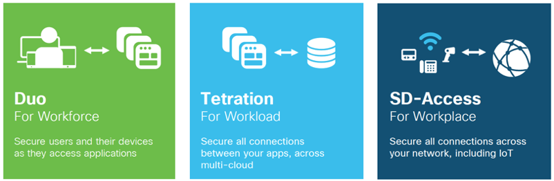 Cisco's three foundational Zero Trust solutions: Duo, Tetration and SD-Access