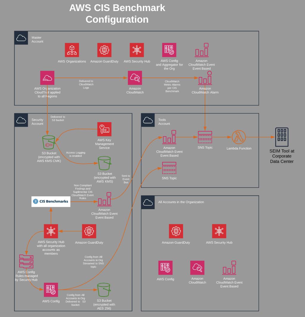 AWS CIS Benchmark Configuration