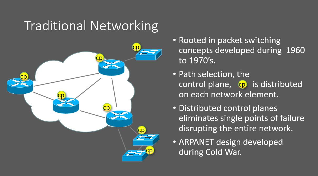 Traditional networking model