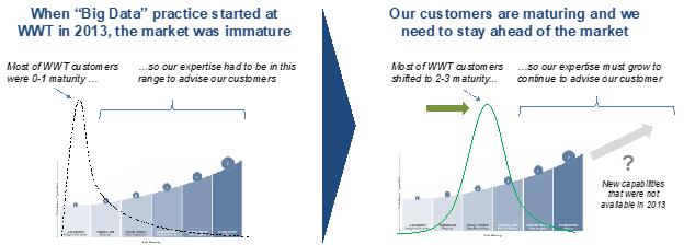 WWT data maturity curve