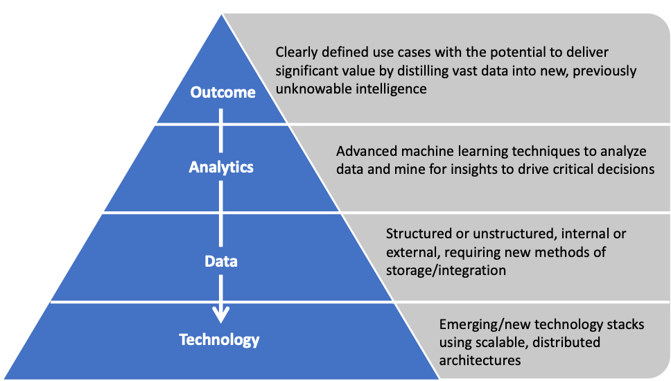 data science use case hierarchy
