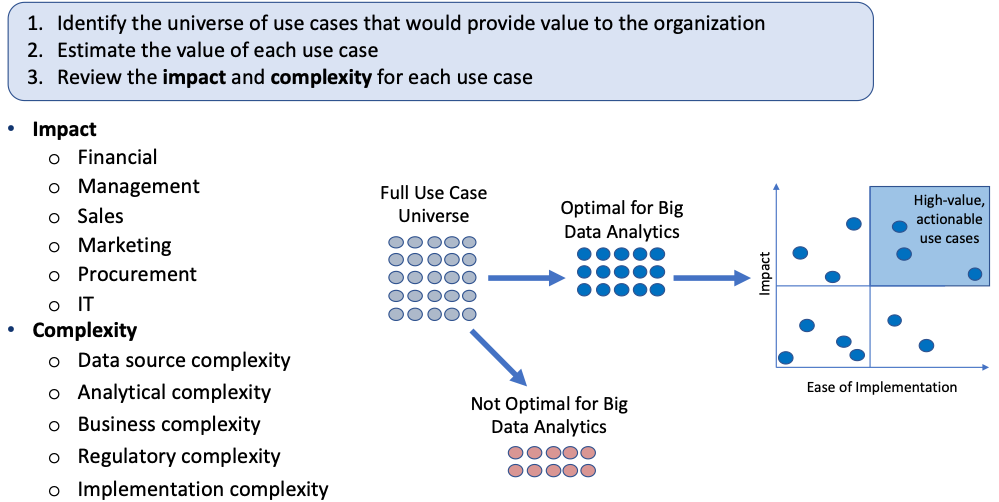 process for calculating ease of implementation