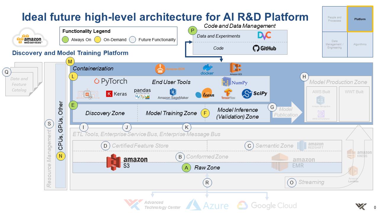 ideal AI R&D platform architecture 1