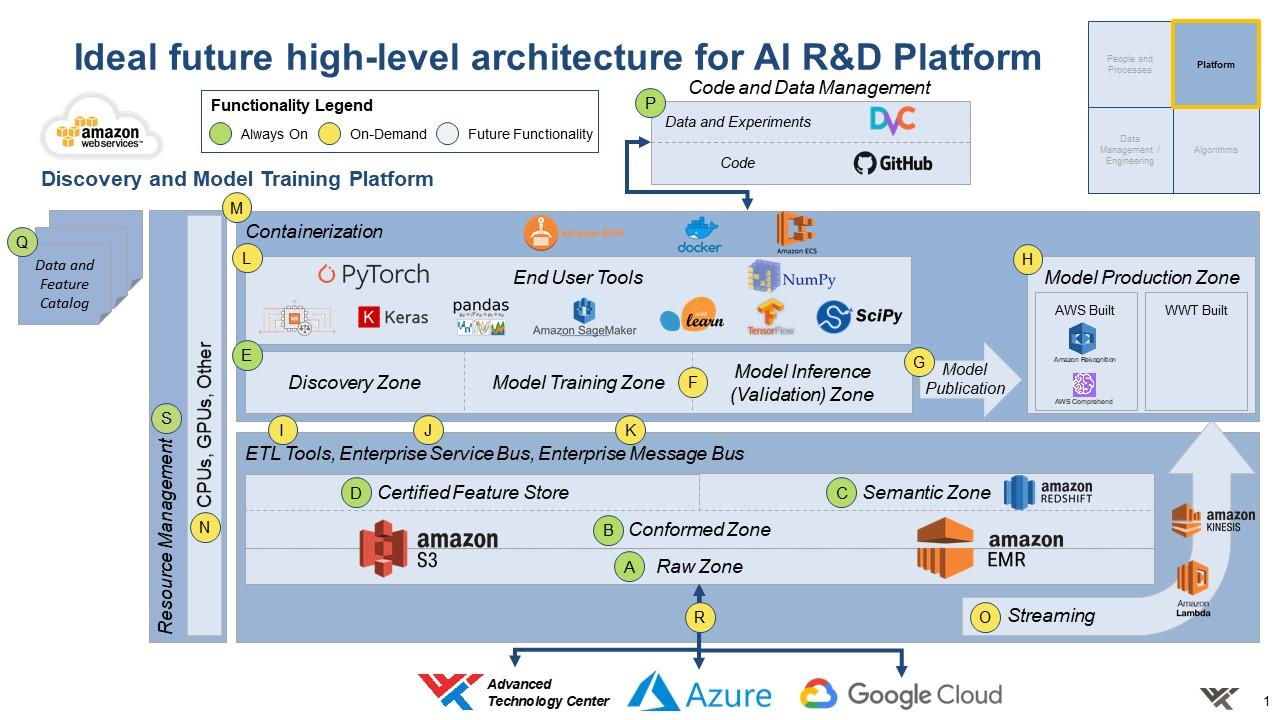 ideal AI R&D platform architecture 2