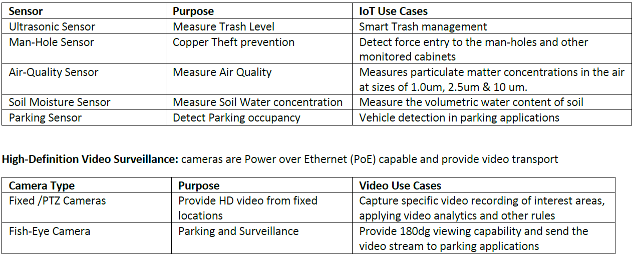 Associated sensors and applicable use cases for the Living Lab