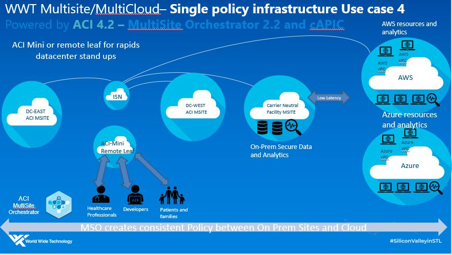 WWT multicloud single policy infrastructure - Use Case 4