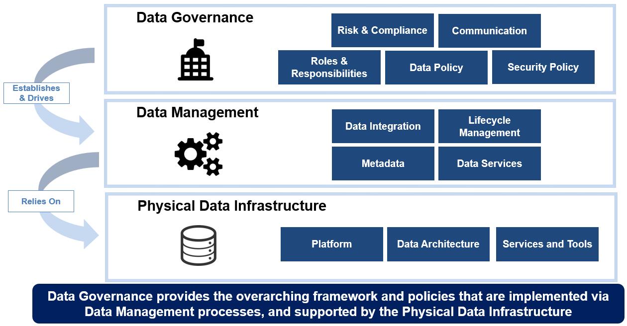 WWT data maturity framework