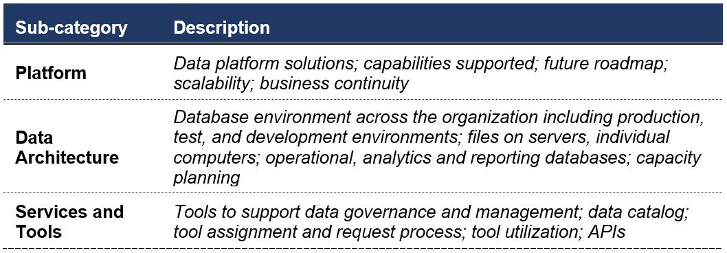 data governance sub-categories