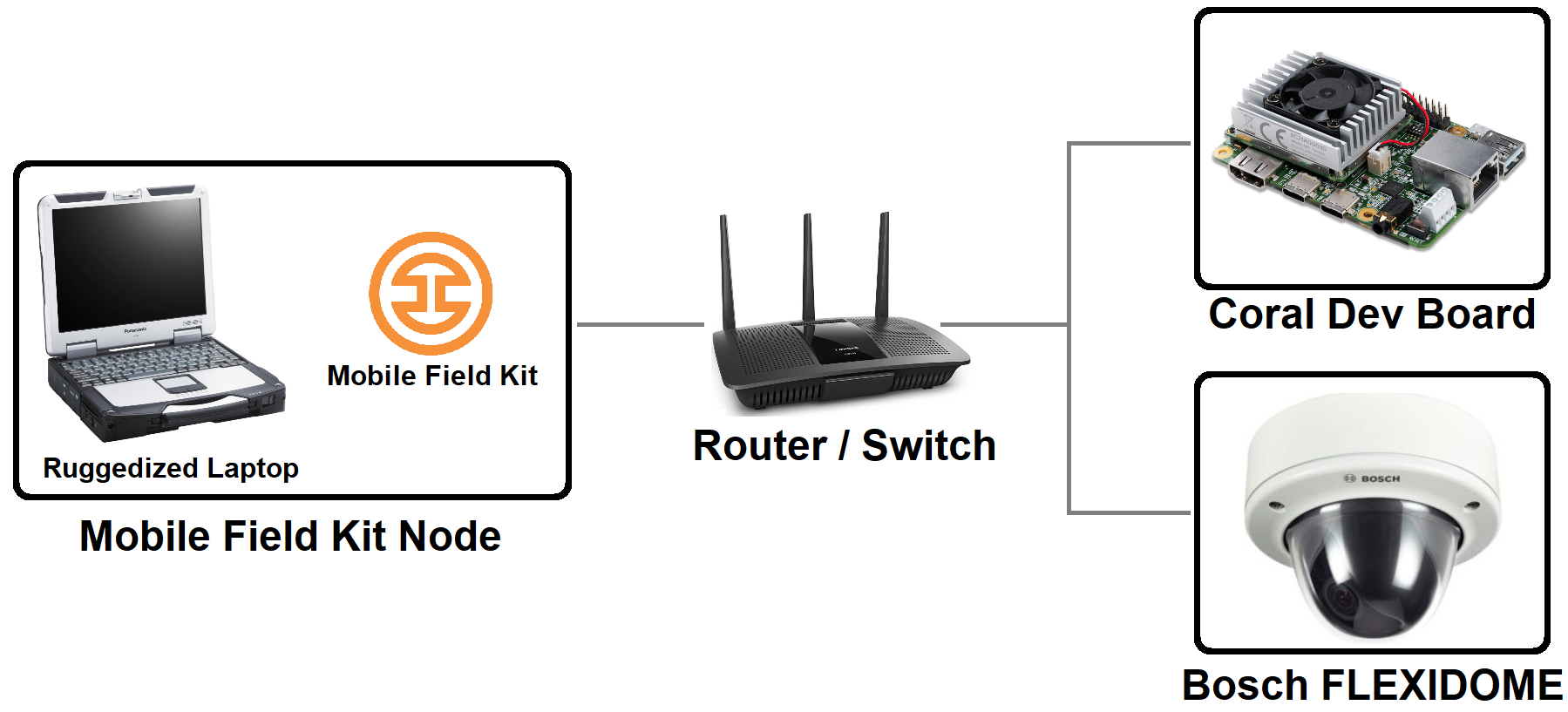 On-device TPU-based network architecture