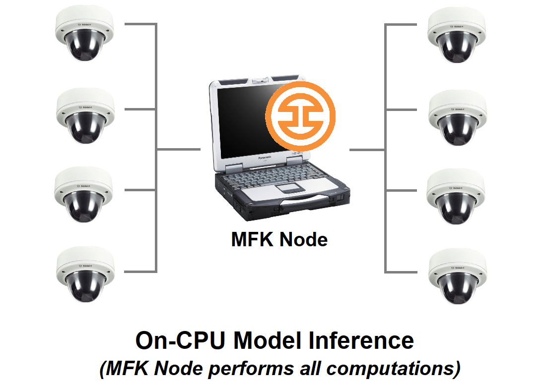 On-CPU model inference architecture