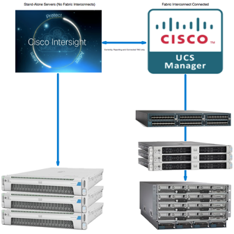 Cisco UCS Manager and Intersight hardware