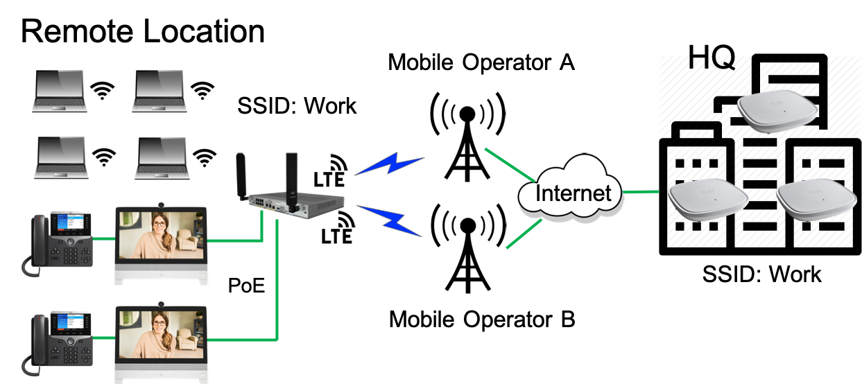 Wi-Fi/LTE routers