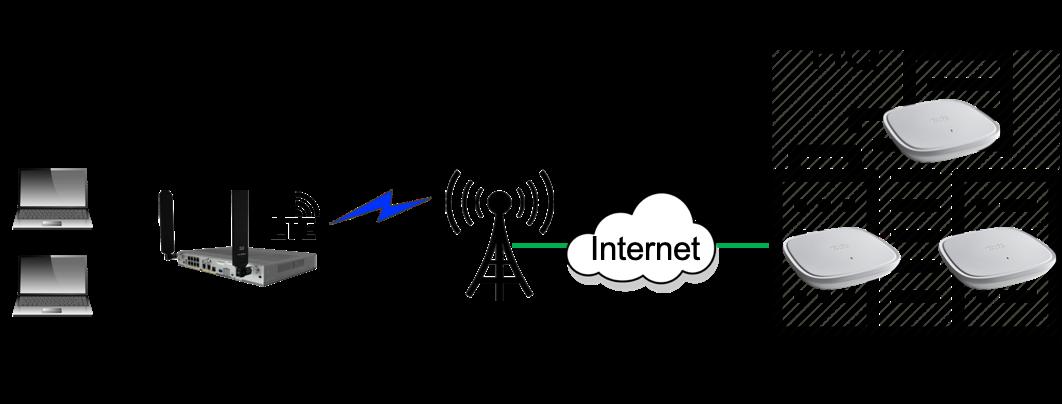 LTE gateways