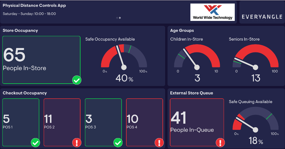 Dashboard displaying data collected by the cameras.
