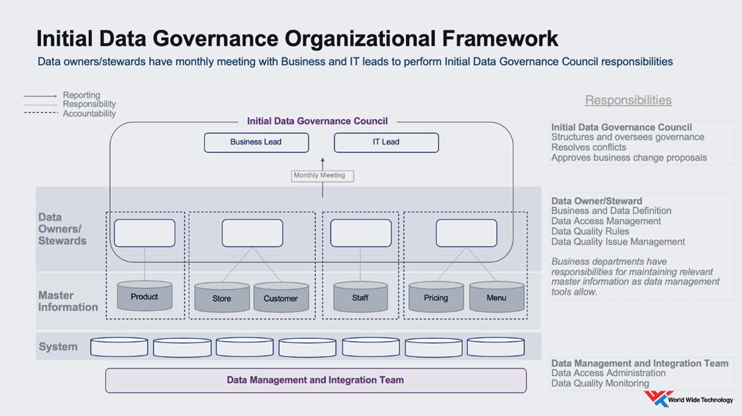 initial data governance organizational framework