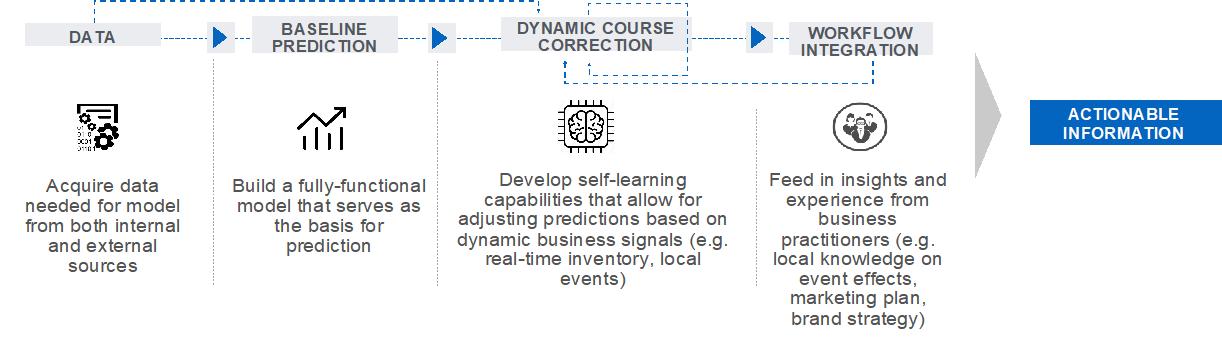 product demand prediction model
