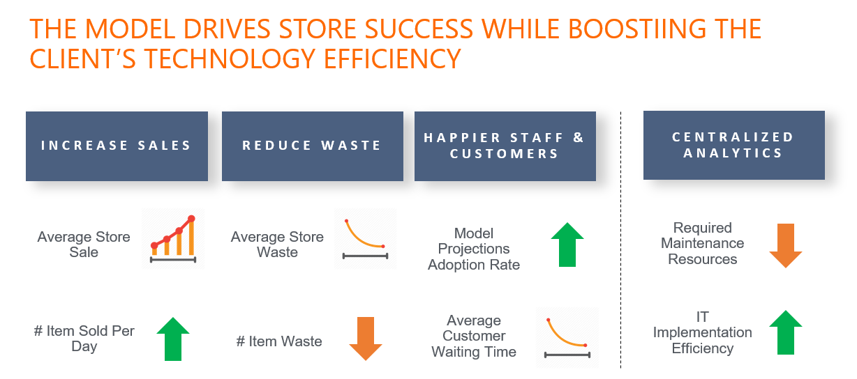 model drives store success