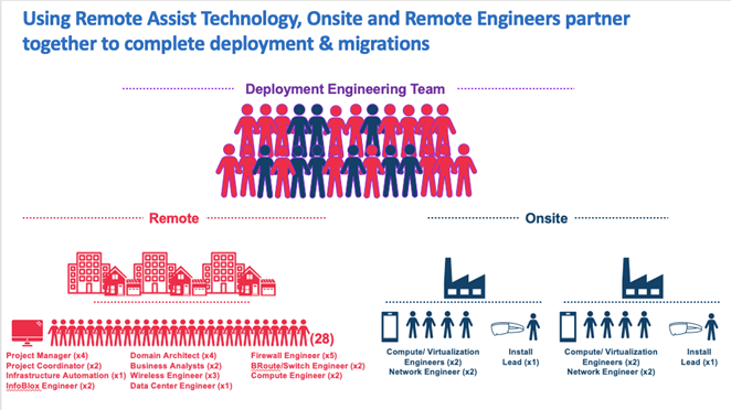 using remote assist technology