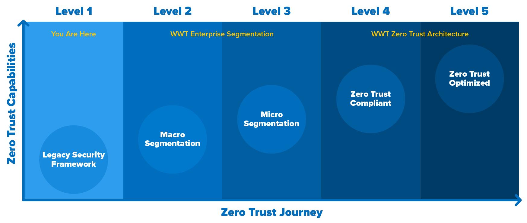 Zero Trust maturity curve
