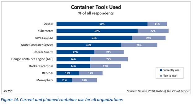 Current and planned container use for all organizations