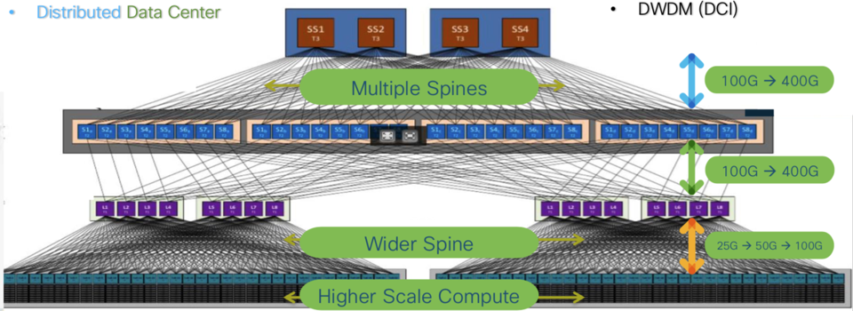 Data center scale at all layers