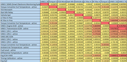Example correlation matrix