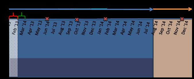 Data partition schematic