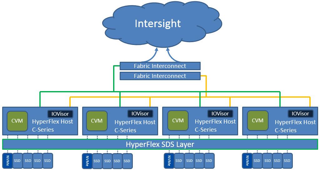 Cisco HyperFlex components