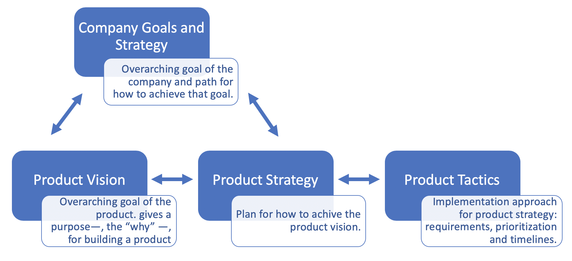 Vision, strategy and tactics