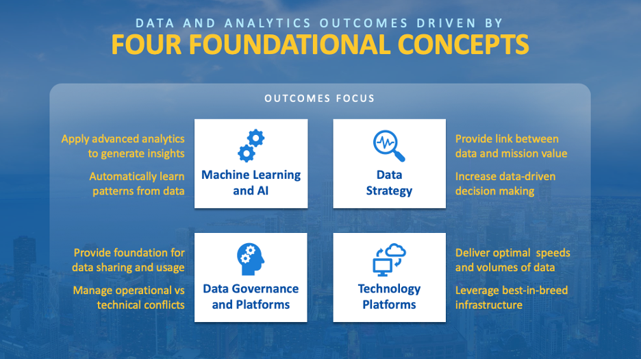 four concepts for data and analytics outcomes