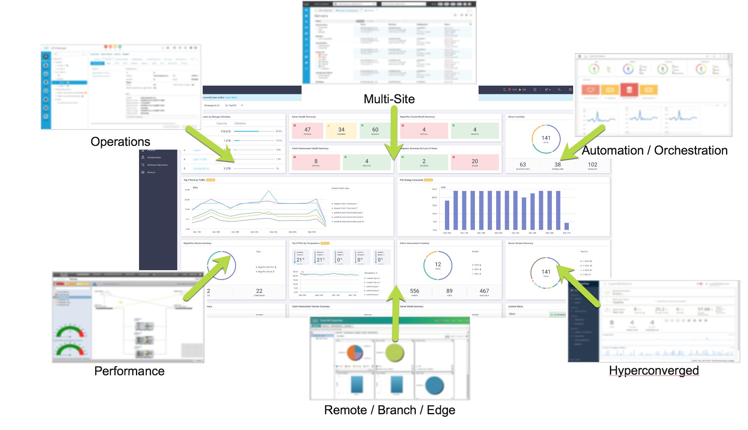 Cisco Intersight single-pane management