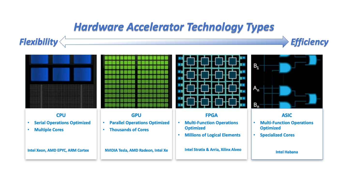 Overview of hardware accelerator technologies