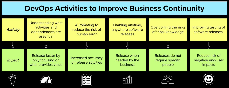 DevOps Activities to Improve Business Continuity