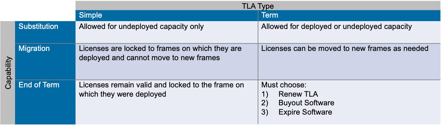 simple and term TLA comparison