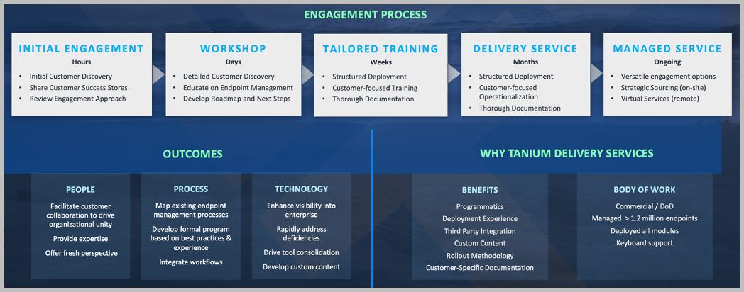 WWT Tanium engagement process