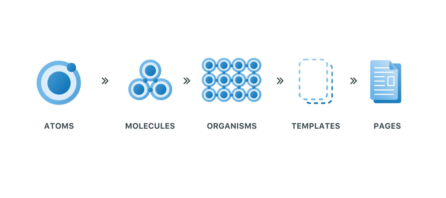 Atomic design methodology