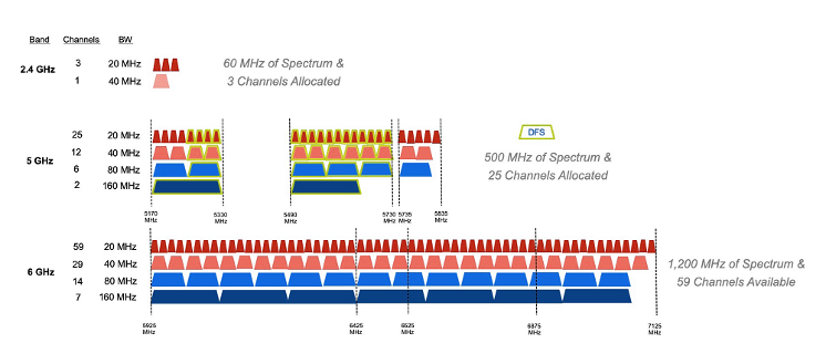 Wi-Fi frequency bands and channel allocations