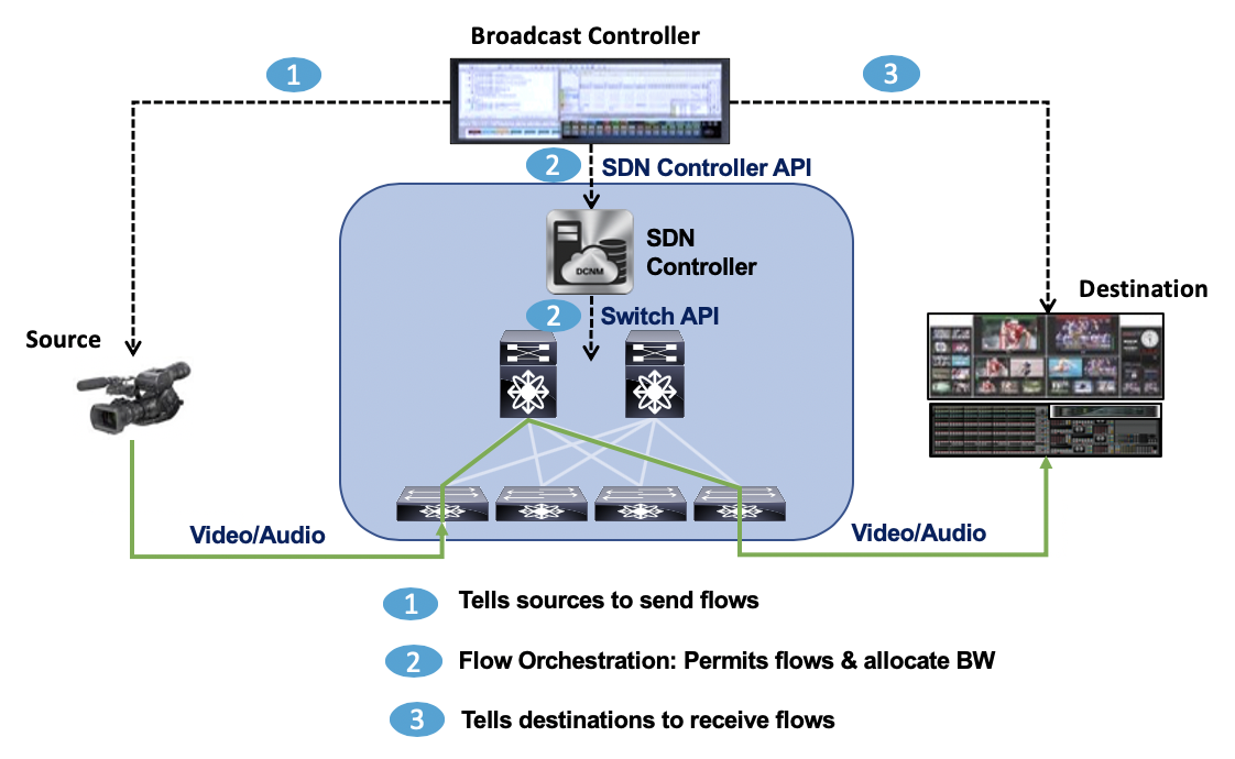 A view of how media streams traverse the spine-leaf switching fabric of IP-based infrastructure.