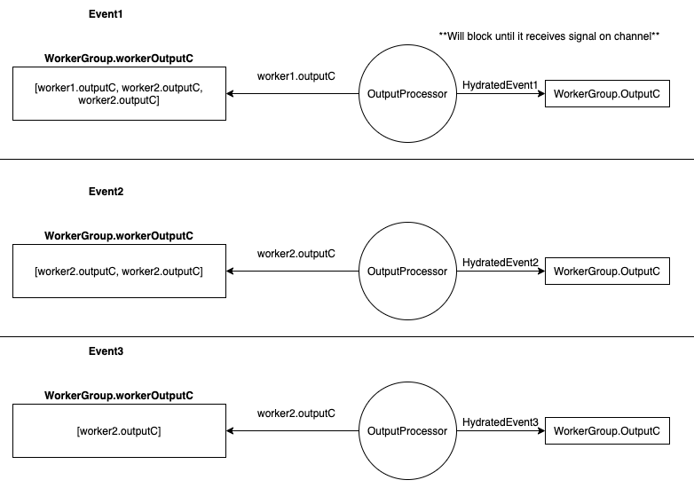 processing order of the WorkerGroup's events